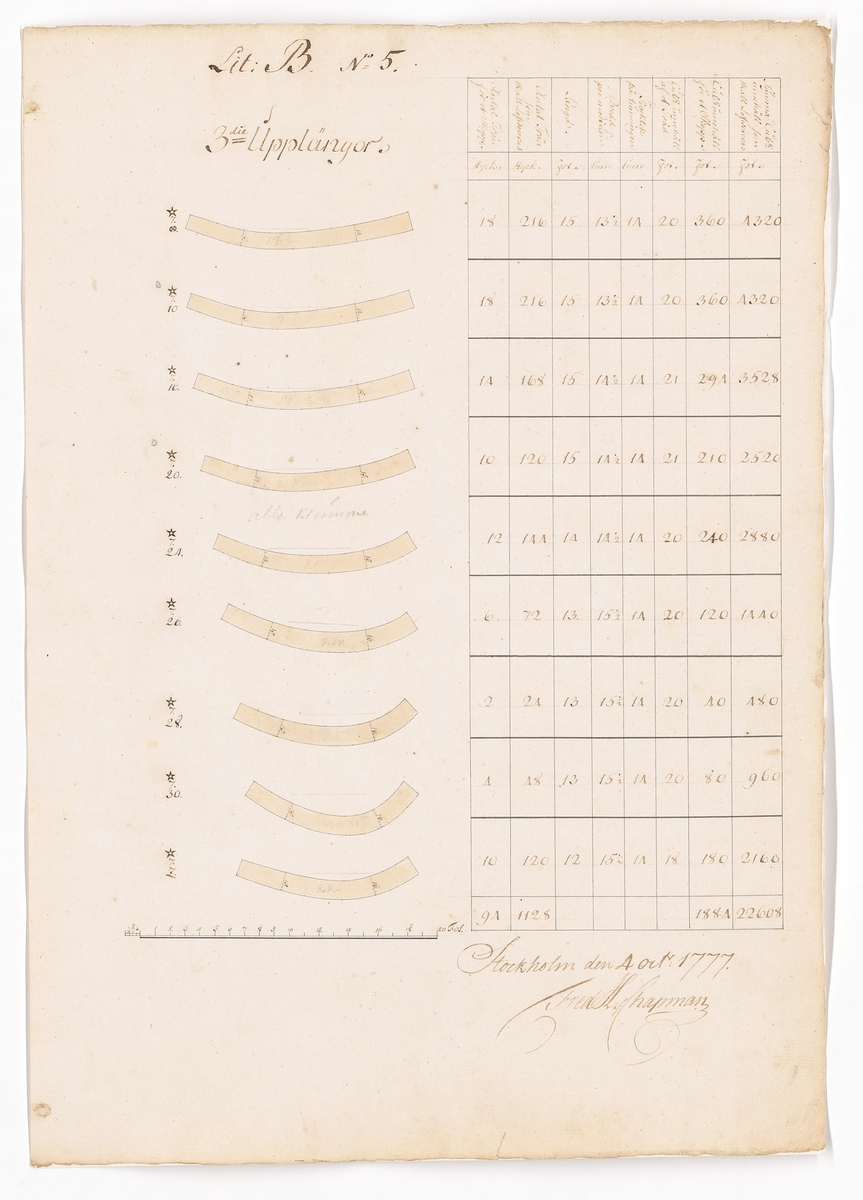 ritningar och tabeller till 62 kanoners skeppet FREDRIK ADOLPH.